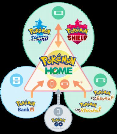 Pokemon Home Compatibility Infographic