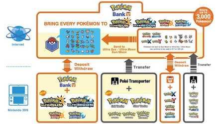 Pokemon Bank Diagram