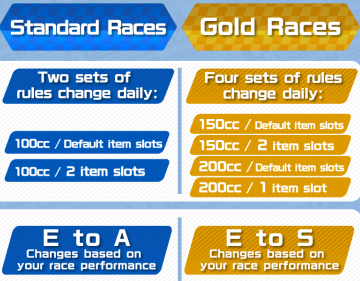 Differences: Standard and Gold Races.png