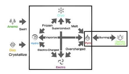 Elemental Reactions.jpg
