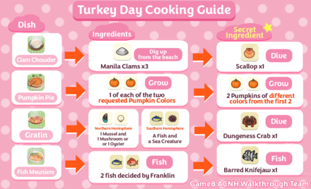 ACNH -Turkey Day Cooking Chart