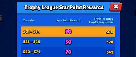 Trophy League Star Points - Brawl Stars.jpg
