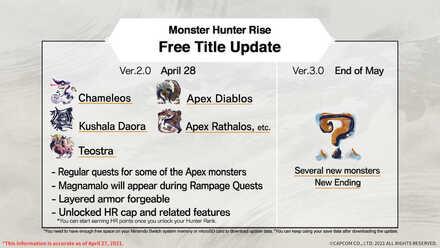 Monster Hunter Rise Roadmap.jpeg