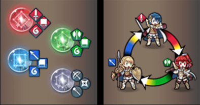 Weapon Triangle